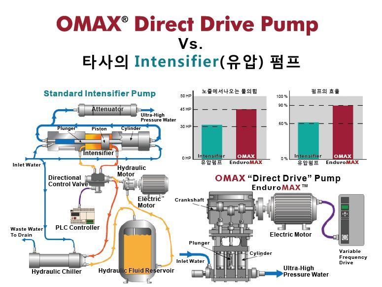 OMAX Direct Drive1